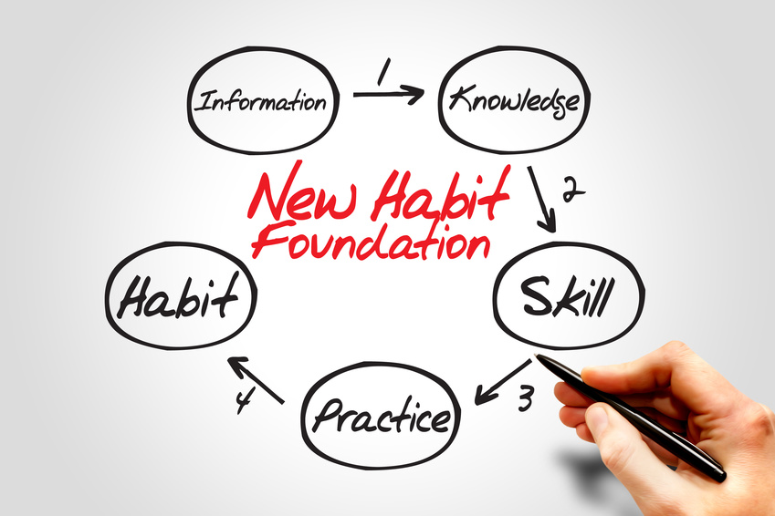 Step by step process diagram of new habit foundation